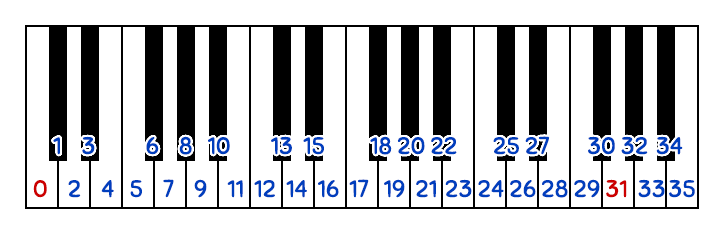 Linear mapping of 31-EDO on to a keyboard