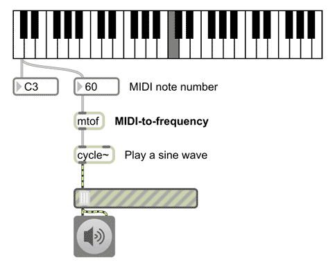 A simple sine wave generator using mtof: MIDI to frequency