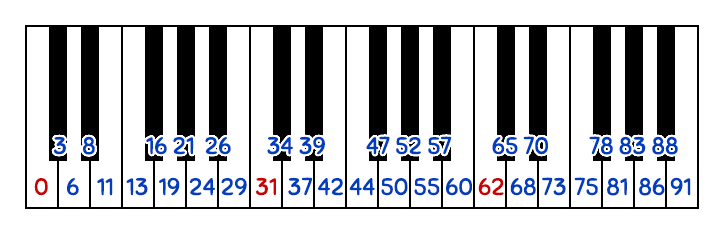 Keyboard mapping for 31-EDO, quasi-12-equal
