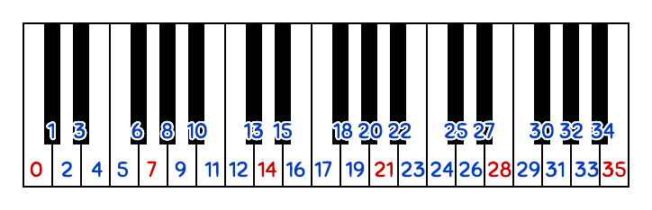 Linear keyboard mapping of a 7 note scale